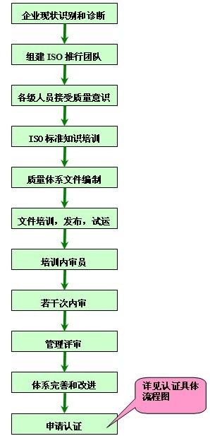 管理体系导入流程图图片